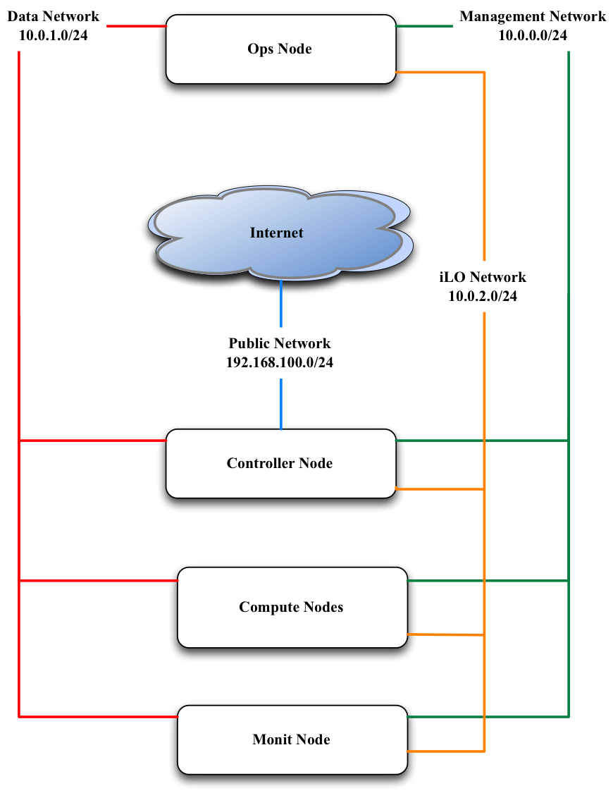 Cabling and Networking — Occam 0 1 documentation